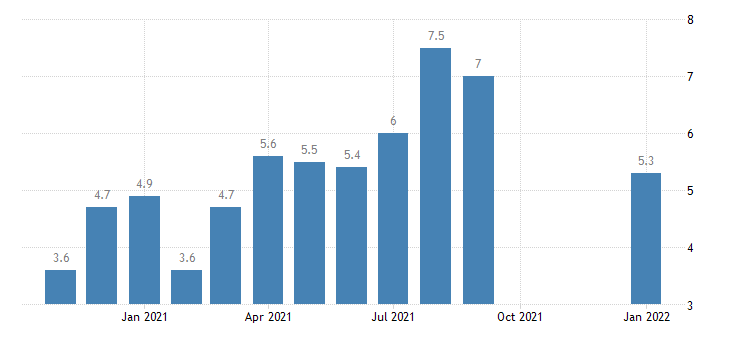 united states quits leisure and hospitality rate m nsa fed data