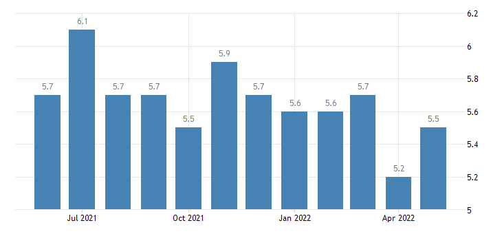 united states quits leisure and hospitality rate m sa fed data