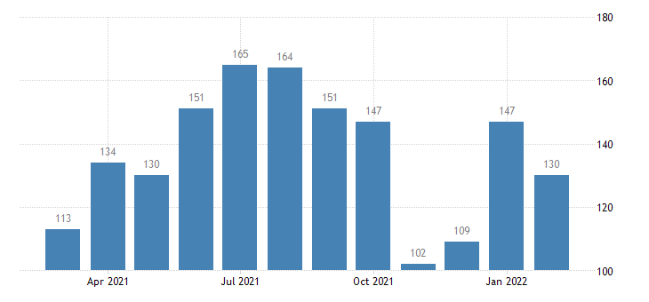 united states quits nondurable goods manufacturing level m nsa fed data