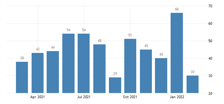 united states quits real estate and rental and leasing level m nsa fed data