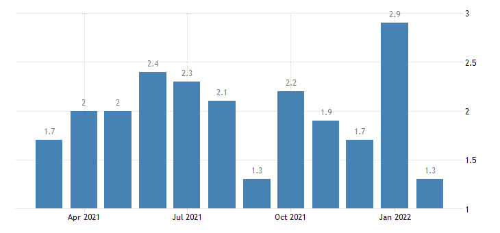 united states quits real estate and rental and leasing rate m nsa fed data