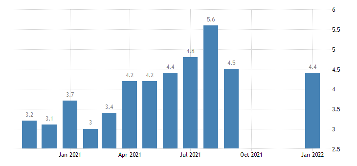 united states quits retail trade rate m nsa fed data