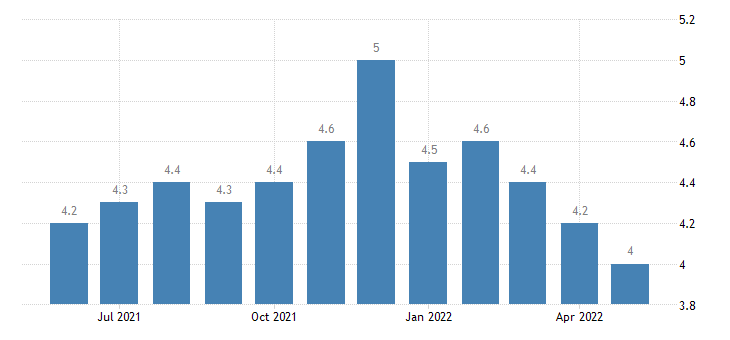 united states quits retail trade rate m sa fed data