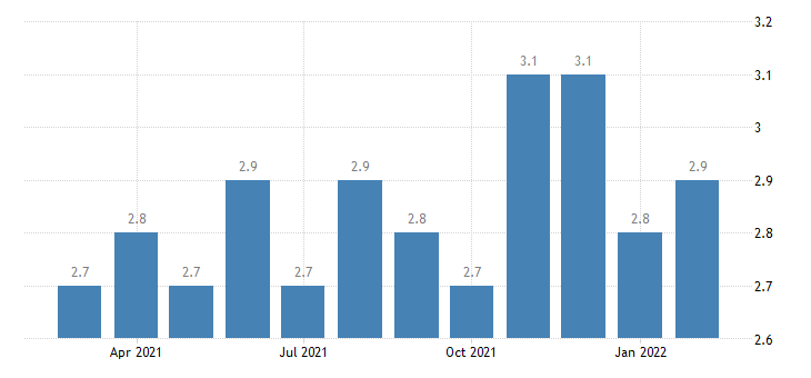 united states quits total nonfarm in midwest census region rate m sa fed data