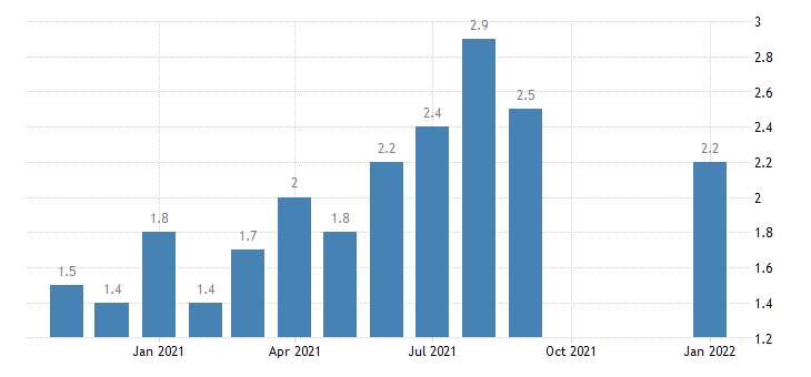 united states quits total nonfarm in northeast census region  rate m nsa fed data