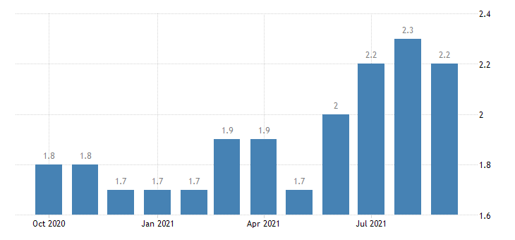 united states quits total nonfarm in northeast census region  rate m sa fed data