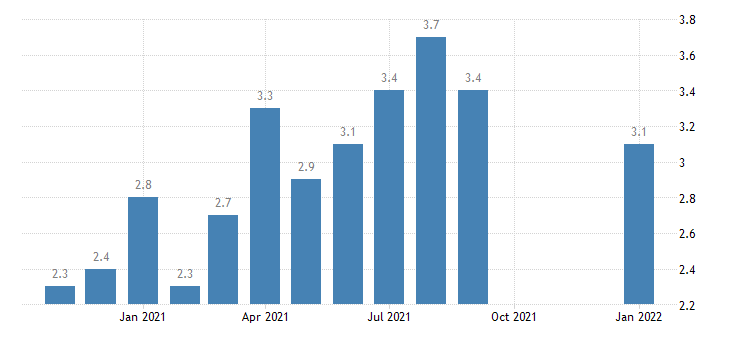 united states quits total nonfarm in south census region rate m nsa fed data