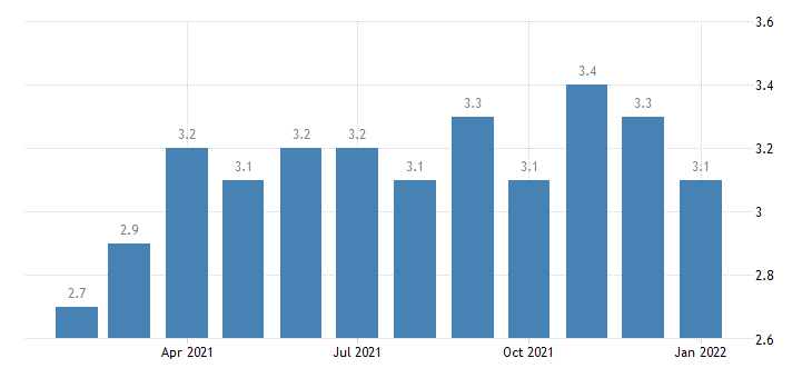 united states quits total nonfarm in south census region rate m sa fed data