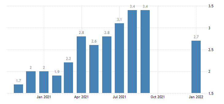 united states quits total nonfarm in west census region rate m nsa fed data