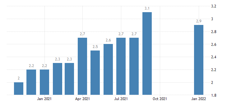 united states quits total nonfarm in west census region rate m sa fed data