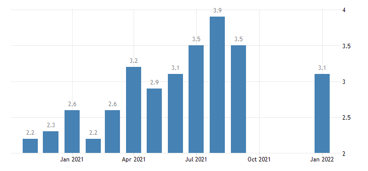 united states quits total private rate m nsa fed data