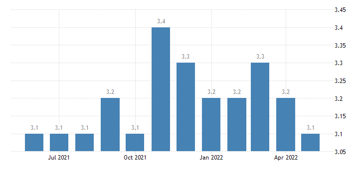 united states quits total private rate m sa fed data