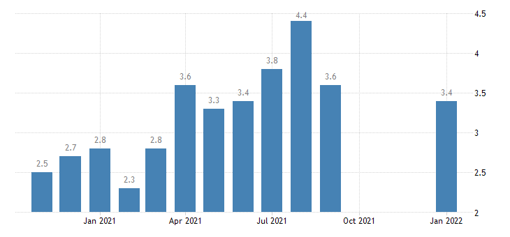 united states quits trade transportaion and utilites rate m nsa fed data