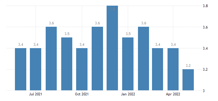 united states quits trade transportaion and utilites rate m sa fed data