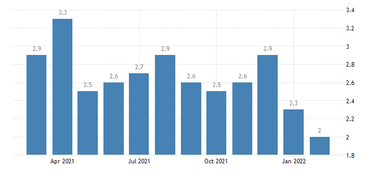 united states quits transportation warehousing and utilites rate m nsa fed data