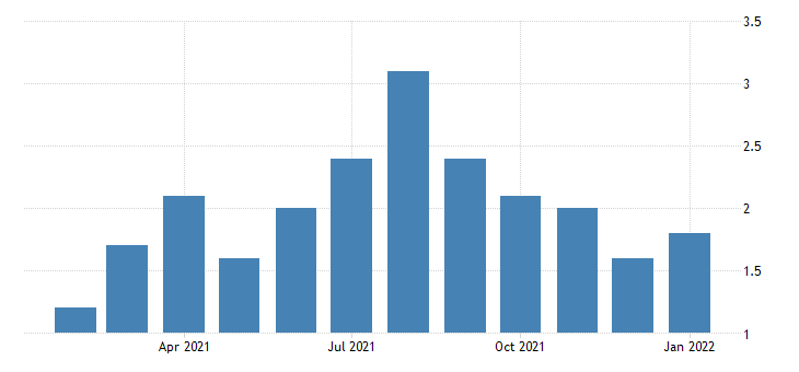 united states quits wholesale trade rate m nsa fed data