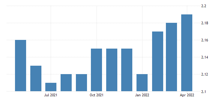 united states ratio of manufacturers total inventories to shipments for durable goods industries machinery fed data
