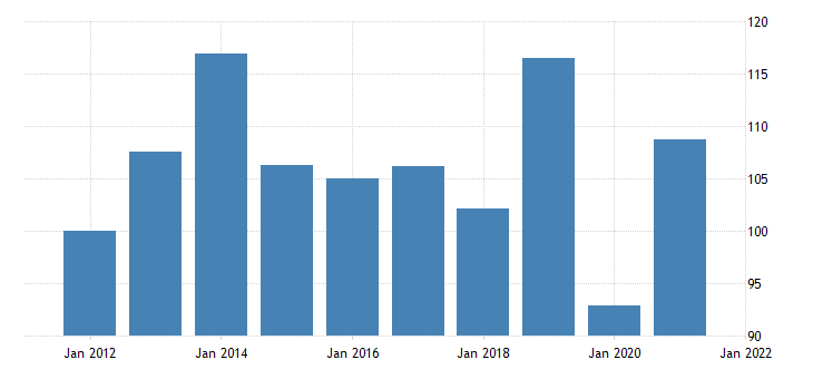 united states real auto output final sales exports chain type quantity index fed data