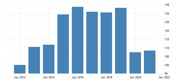 united states real auto output final sales imports chain type quantity index fed data