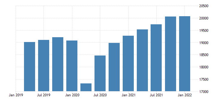 united states real average of gdp and gdi fed data