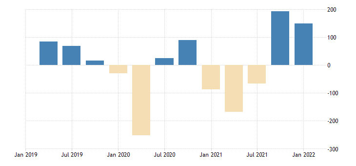 united states real change in private inventories 1 decimal bil of chained 2005 $ q saar fed data