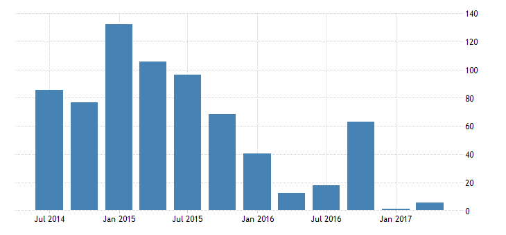 united states real change in private inventories 3 decimal bil of chained 2005 $ q saar fed data