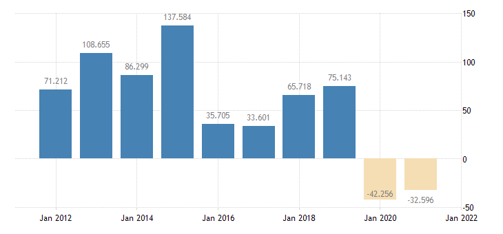 united states real change in private inventories bil of chained 2005 $ a na fed data