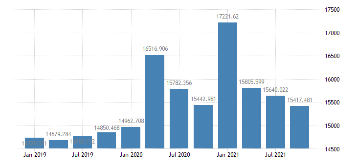 united states real disposable personal income bil of chained 2005 $ q saar fed data
