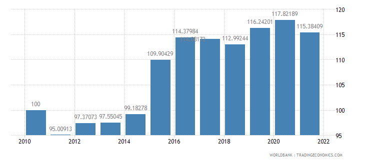 united states real effective exchange rate index 2000  100 wb data