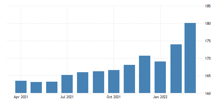 united states real estate payroll employment in texas thous of persons fed data