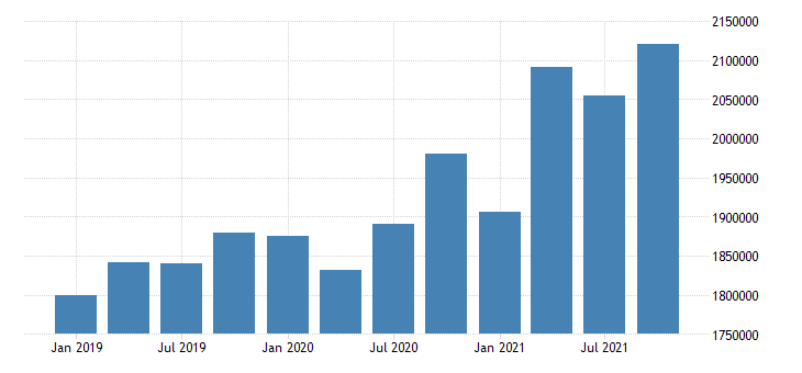 united states real estate rental and leasing wages and salaries in indiana mil of $ q nsa fed data