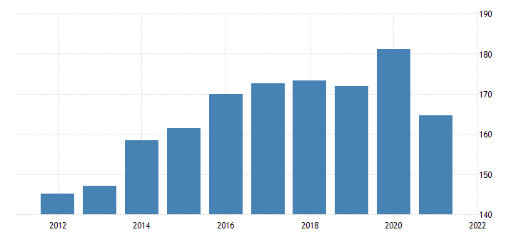 united states real exports of agricultural goods bil of chn 2009 dollar fed data