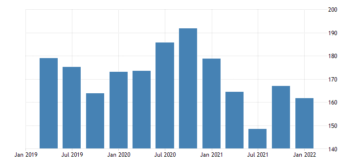 united states real exports of agricultural goods bil of chn 2009 dollar saar fed data