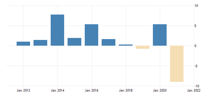 united states real exports of agricultural goods fed data