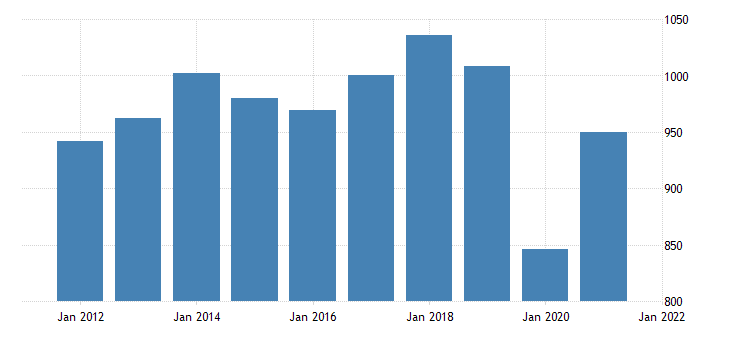 united states real exports of durable goods bil of chn 2009 dollar fed data