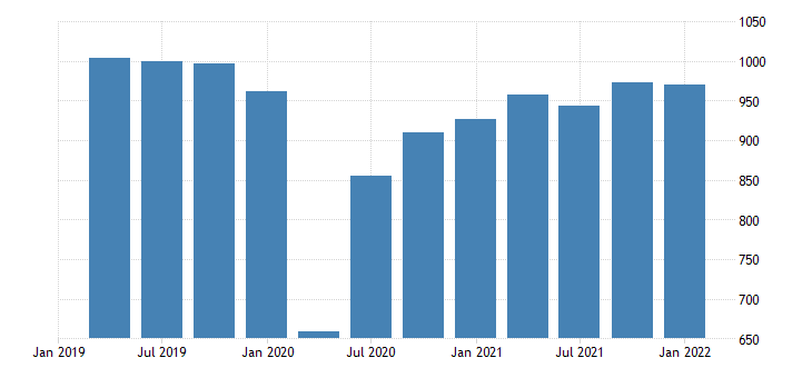 united states real exports of durable goods bil of chn 2009 dollar saar fed data