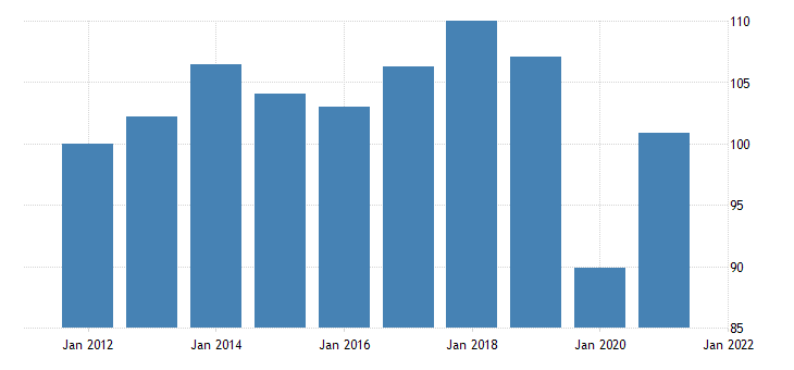 united states real exports of durable goods chain type quantity index fed data