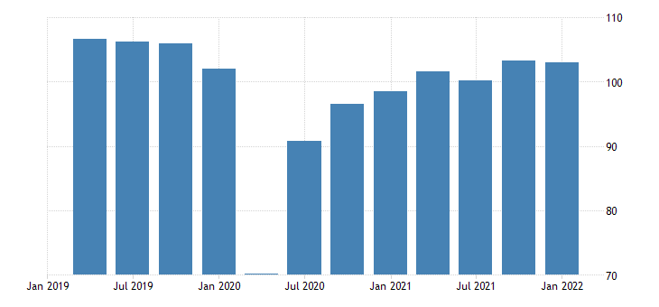 united states real exports of durable goods chain type quantity index index 2009 100 fed data