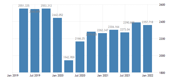 united states real exports of goods  services 1 decimal bil of chained 2005 $ q saar fed data