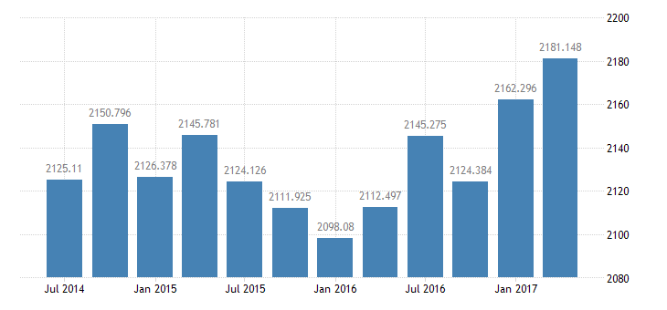 united states real exports of goods  services 3 decimal bil of chained 2005 $ q saar fed data