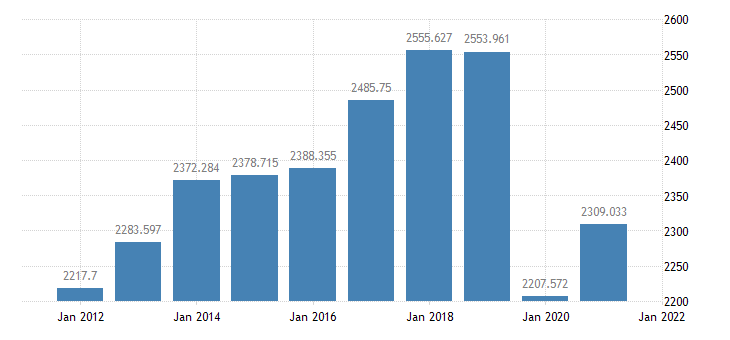 united states real exports of goods  services bil of chained 2005 $ a na fed data