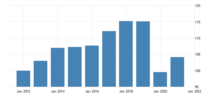 united states real exports of goods and services chain type quantity index fed data