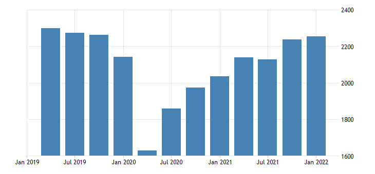 united states real exports of goods and services command basis bil of chn 2009 dollar fed data