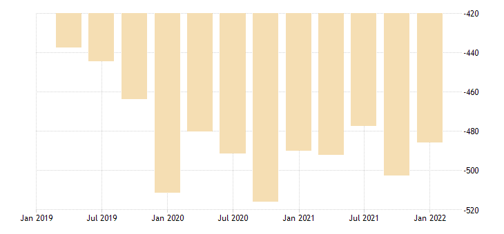 united states real exports of goods and services residual bil of chn 2009 dollar fed data