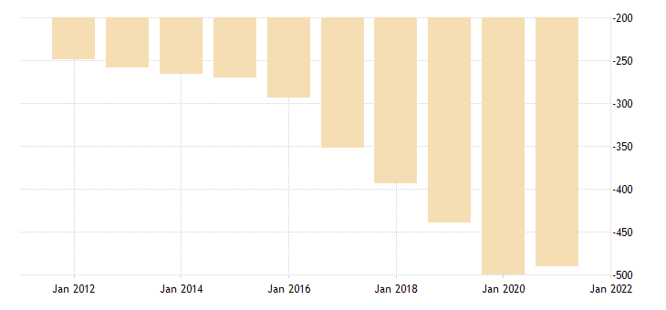 united states real exports of goods and services residual fed data
