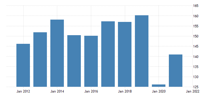 united states real exports of goods automotive vehicles engines and parts bil of chn 2009 dollar fed data