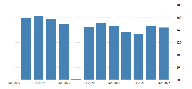united states real exports of goods automotive vehicles engines and parts bil of chn 2009 dollar saar fed data