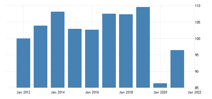 united states real exports of goods automotive vehicles engines and parts chain type quantity index fed data