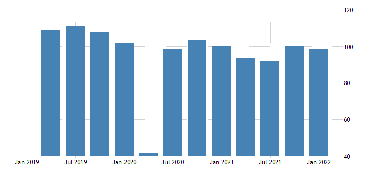 united states real exports of goods automotive vehicles engines and parts chain type quantity index index 2009 100 fed data