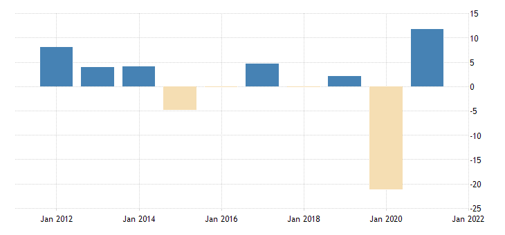 united states real exports of goods automotive vehicles engines and parts fed data